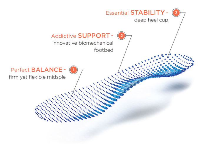 Podiatrist-designed orthotic inserts